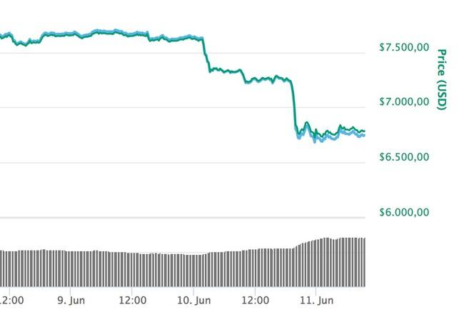 Window Y Bitcoin 6 791 73 6 84 Coinmarketcap