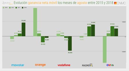 Evolucion Ganancia Neta Movil Los Meses De Agosto(mes) Entre 2015 Y 2018