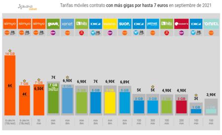 Tarifas Moviles Contrato Con Mas Gigas Por Hasta 7 Euros En Septiembre(mes) De 2021