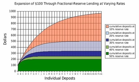 Fractional Reserve Lending Varyingrates 100base