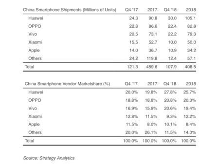 El top 5 de fabricantes móviles en China(país) en 2018
