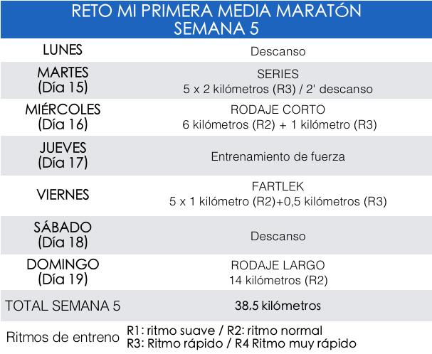 Entrenamiento Media Maraton