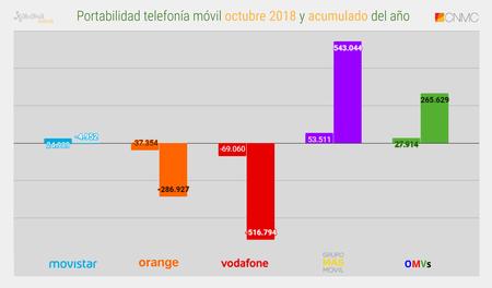 Portabilidad Telefonia Movil Octubre 2018 Y Acumulado Del Ano