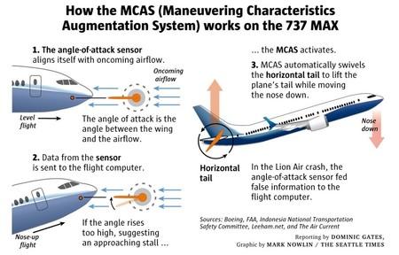 MCAS 737 MAX