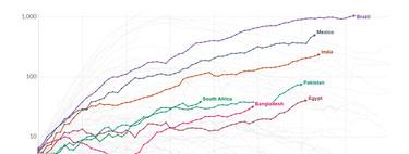 Tras arrasar Europa, el coronavirus se está expandiendo ahora en los países más pobres