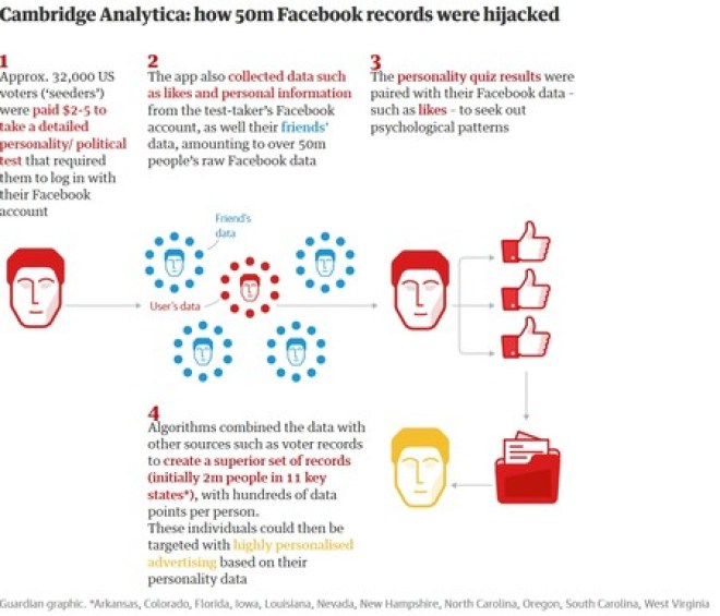 Guardian2 cambridge analytica