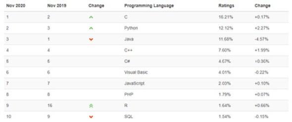 Pela primeira vez em 20 anos, Python supera Java como a linguagem de programação mais popular