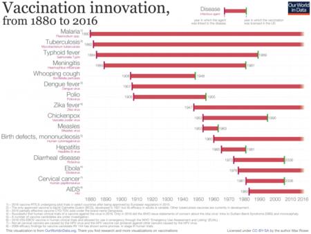 Vaccination Innovation Chart 732x550