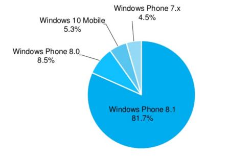 Fragmentación en Windows
