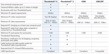 Comparativa Thunderbolt 4