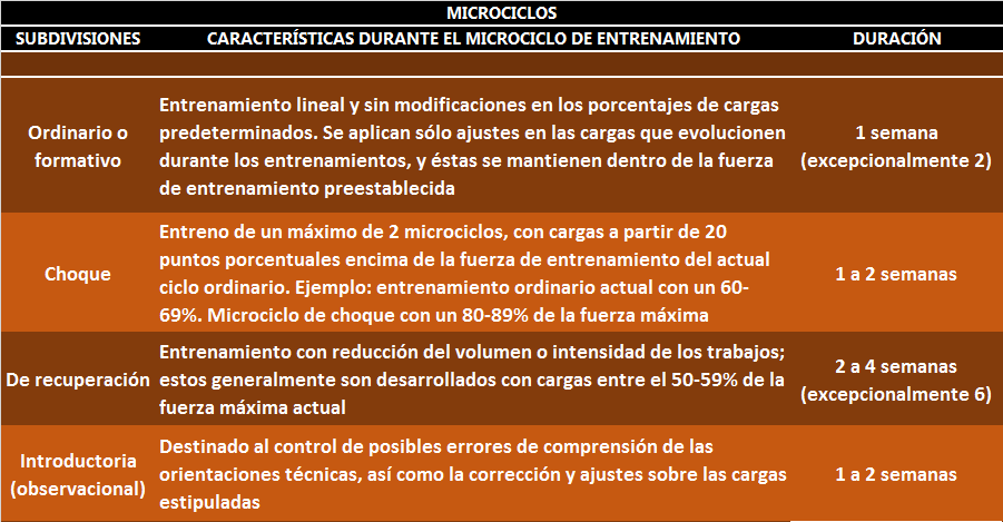 Microciclos, clases