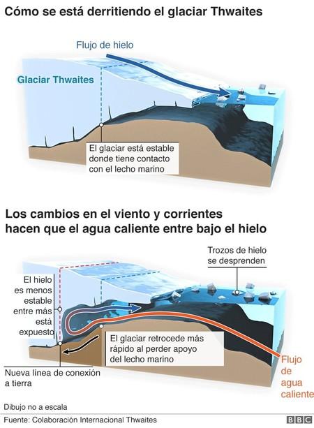 110678364 Antarctica Spanish Howmelting Nc