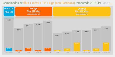 Fibra Movil Tv Con Liga Con Partidazo