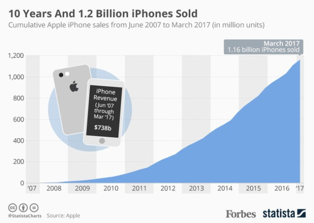 Iphones Vendidos