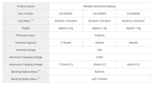 Panasonic baterías flexibles