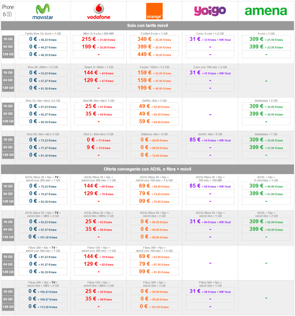 Comparativa Precios Iphone 6s
