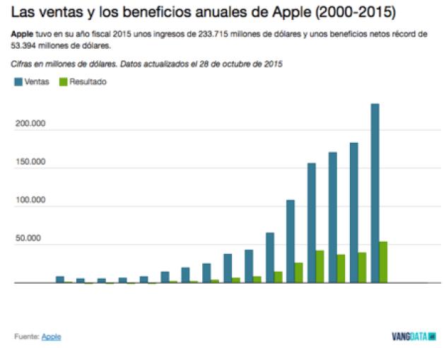 Beneficios Y Ventas Apple 2015