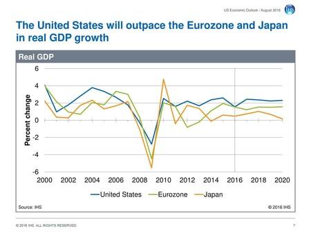 Us Economic Outlook August 2016