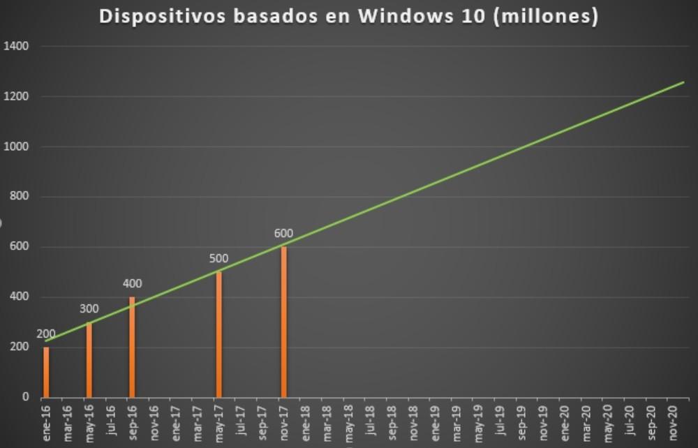 Win10usuarios
