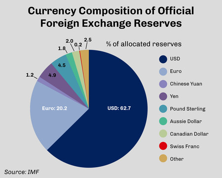 Currency Pie Chart 3