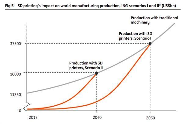 Gráfica de ING en la que se ve el ritmo de crecimiento de la impresión 3D y el impacto en la industria tradicional