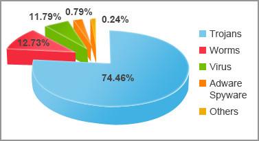 Tipos de malware más comunes en 2016. Troyanos, gusanos, virus, adware o spyware y otros.