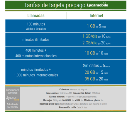 New Lycamobile Prepaid Card Rates In October 2021