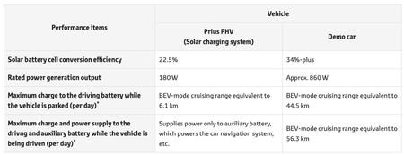 Toyota Prius Phv Tabla