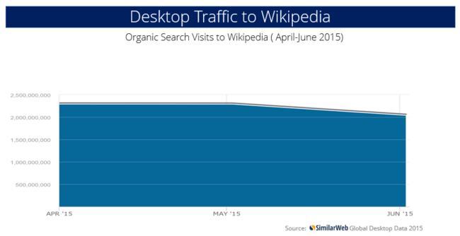 Wikipedia Organic Search