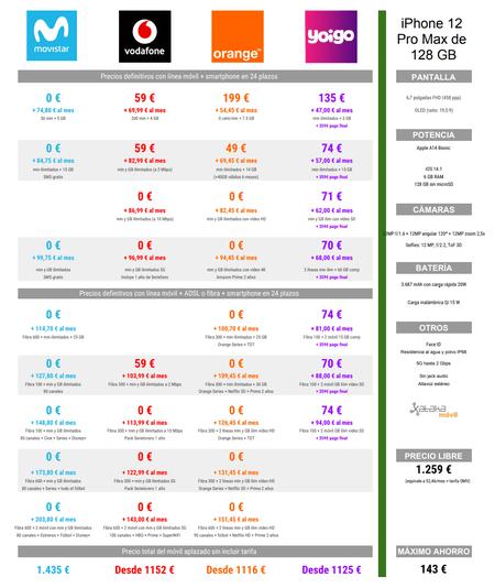 Comparativa Precios Iphone 12(doce) Pro Max De 128 Gb A Plazos Con Movistar® Vodafone® Orange® Yoigo