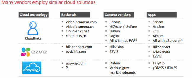Vendors With Similar Cloud Solutions
