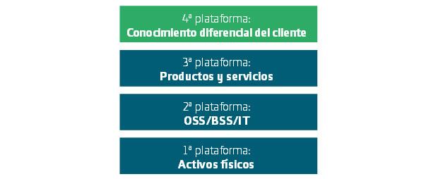 Cuarta Plataforma Telefonica