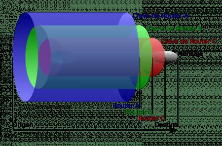 Diagrama de cebolla