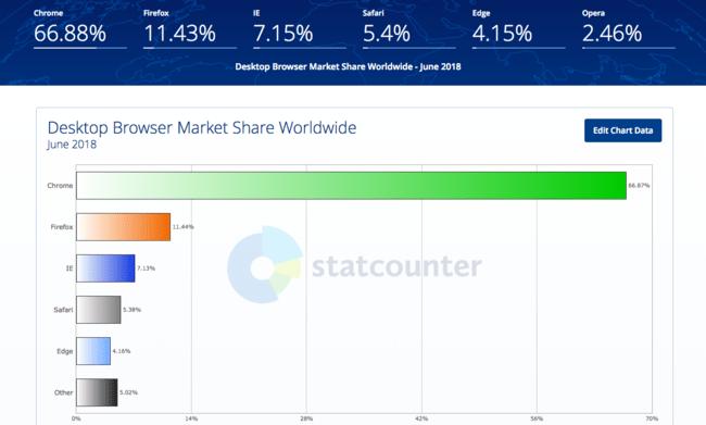 Desktop Browser Market Share Worldwide Statcounter Global Stats 2018 07 09 15 07 10
