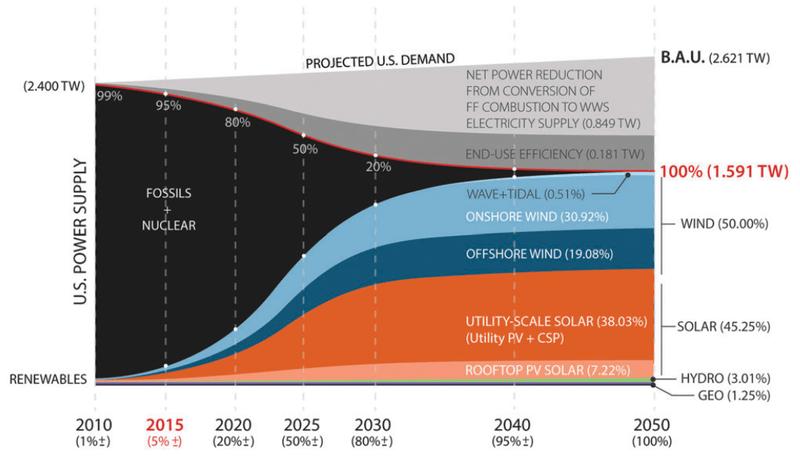 Jacobson Us Renewables 2015