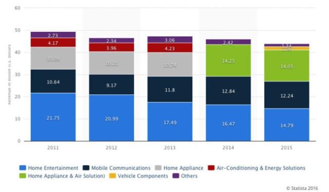 Evolución de ingresos por sectores