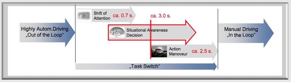Atencion Conduccion Autonoma