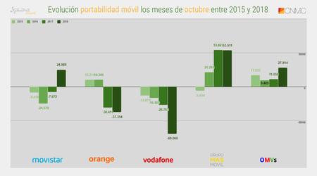 Evolucion Portabilidad Movil Los Meses De Octubre Entre 2015 Y 2018