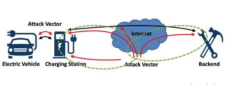 Ataques Seguridad Carga Electrica