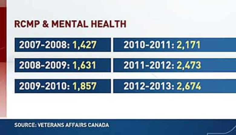 Mental Health Issues For Soldiers Police Up 47 Since