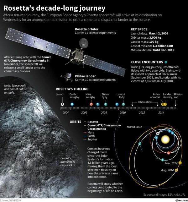Rosetta spacecraft reaches Comet 67P/Churyumov-Gerasimenko ...