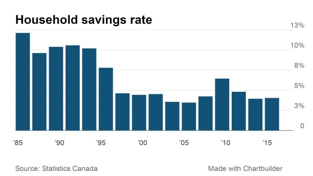 Canadian household savings
