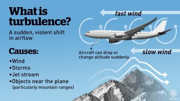 Violent turbulence: A look at what causes shakes mid ...