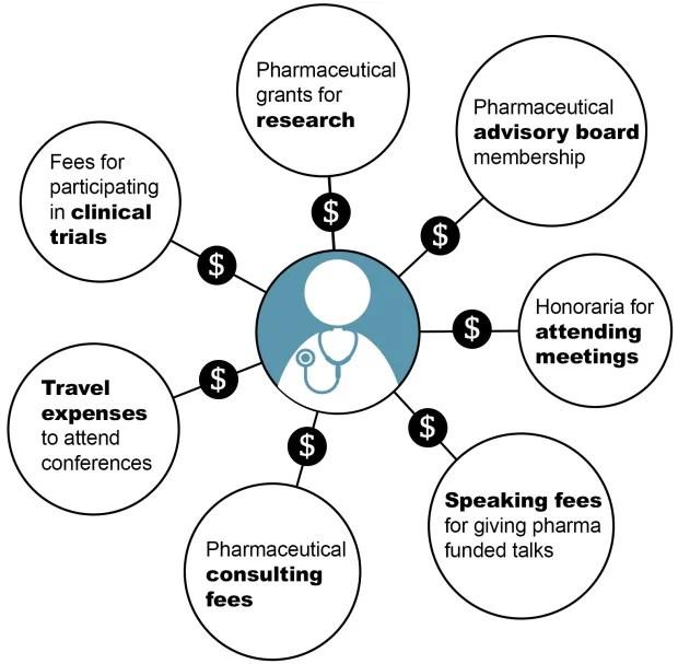 Pharmaceutical physician jobs