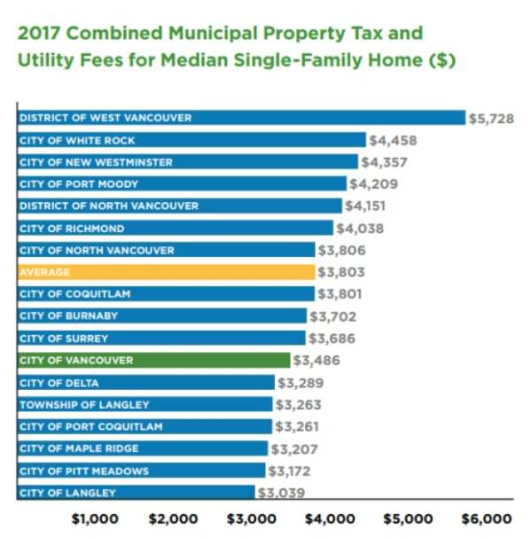 Vancouver proposes 3.9% property tax hike for 2nd year in ...