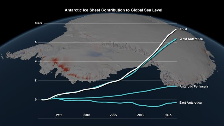 3 trillion tons of Antarctic ice lost since 1992, seas rising, study suggests antarctic ice sheet loss