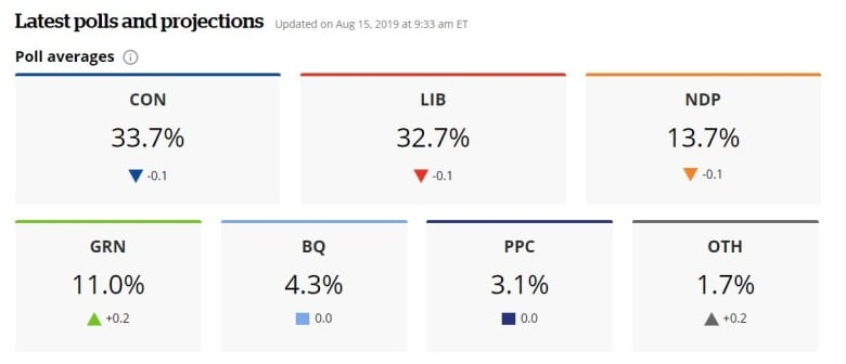 polltracker august 15 2019 - Will the SNC-Lavalin scandal turn off voters?