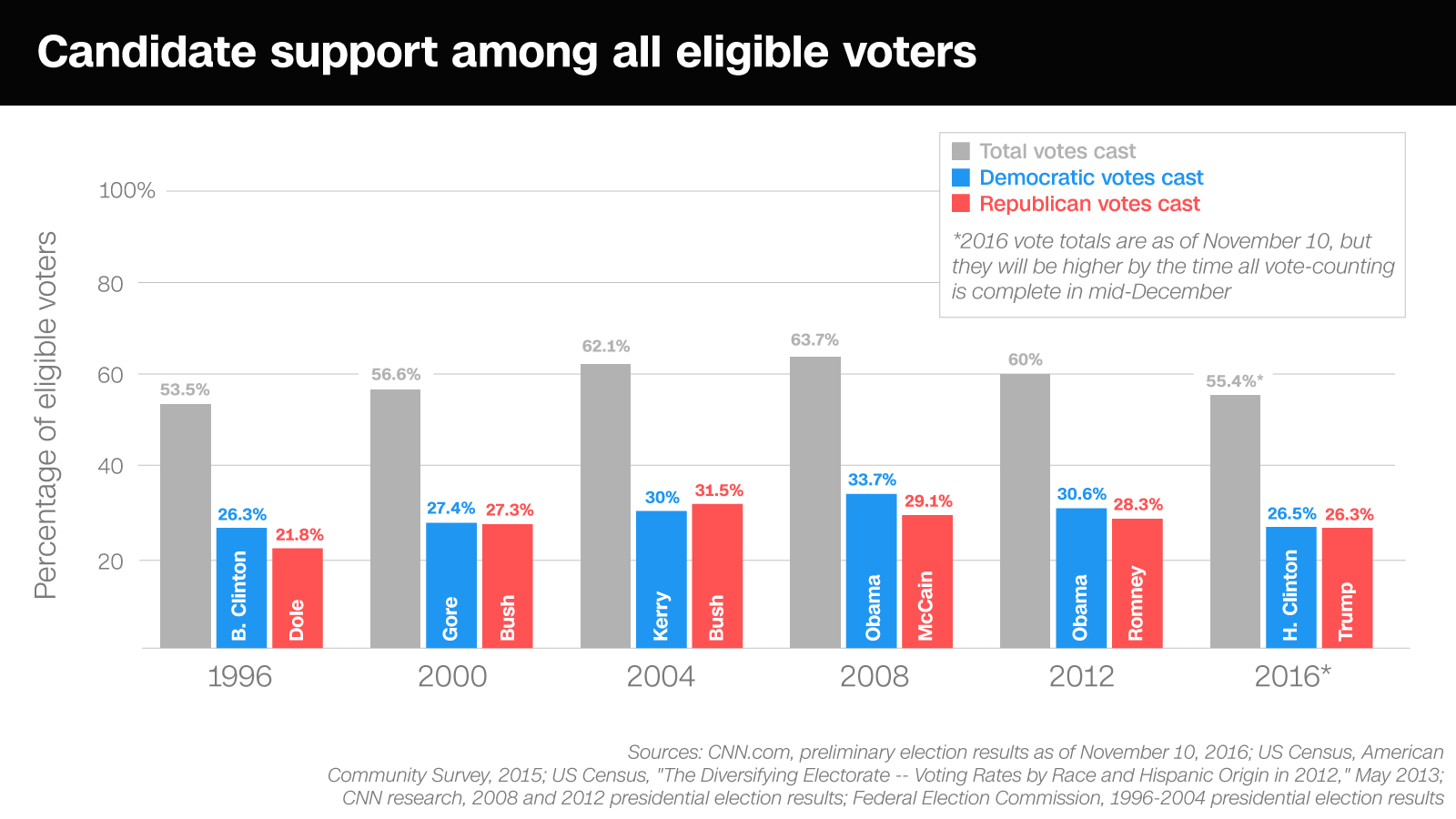 https://i1.wp.com/i.cdn.turner.com/cnn/.e/interactive/html5-video-media/2016/11/10/turnout_full_scale_all_voters_v2update.png