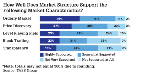 How Well Does Market Structure Support the Following Characteristics?