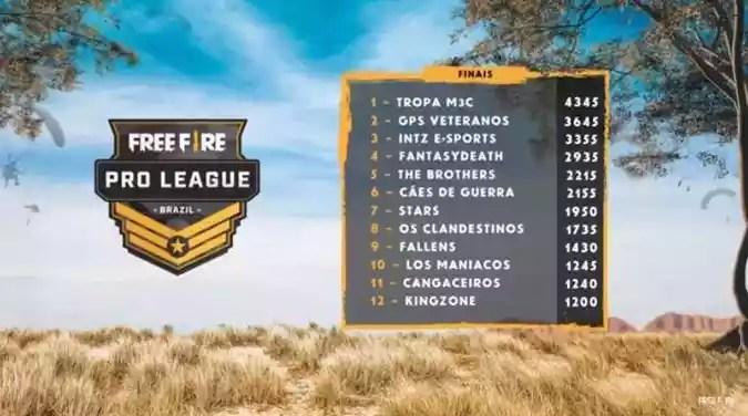 Free Fire   TROPA M3C é a campeã da primeira temporada da Pro League